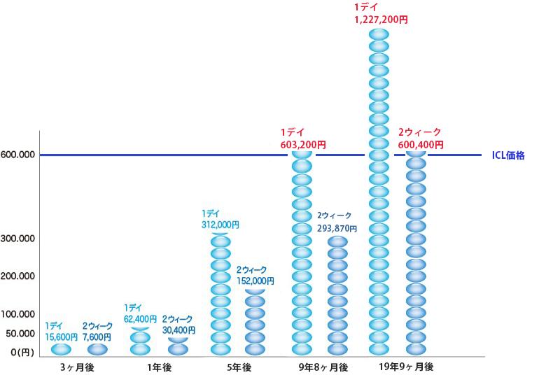 ICL手術とコンタクトレンズの比較